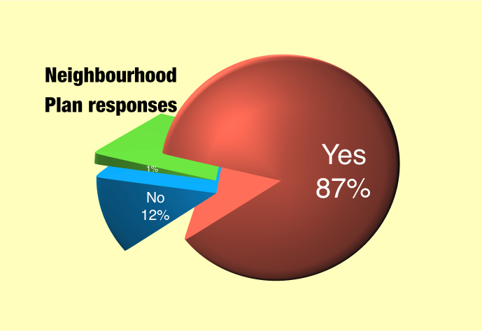 Debenham Neighbourhood Plan Responses pie chart